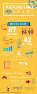 Podcasting 2017 infographic