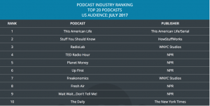 Podcast industry ranking